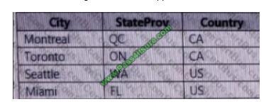Pass4itsure 70-779 exam questions-q1-2